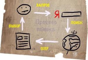 Схема поиска информации в сети